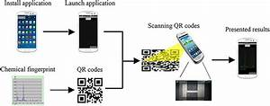 Flow Chart Of Recognition Of Qr Codes To Restore Chemical