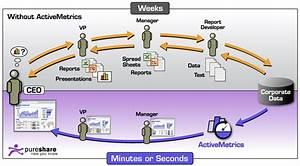Manual Reporting Vs  Automated Metrics