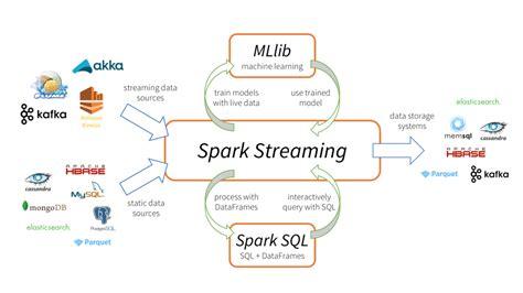 Spark Streaming Databricks