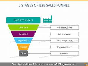 Sales Funnel Diagrams And Pipeline Process Charts  Ppt Icons Template