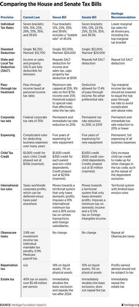 A Tale of Two Tax Bills: Comparing the House, Senate