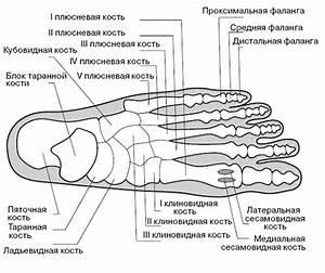 Лечение артроза 1 плюсневой кости