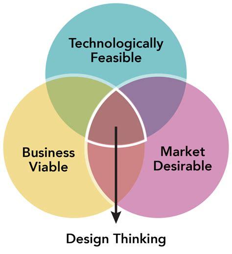 design thinking   business agility ecosystem