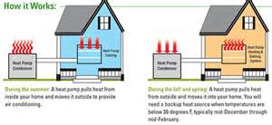 Air Source Heat Pump Vs Propane Furnace