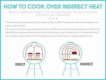 Indirect Heat Cook Brisket Beef Sauce Pulled