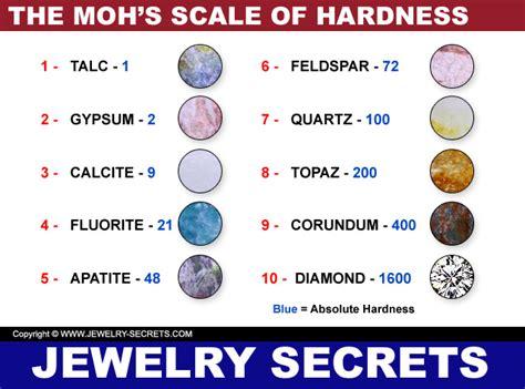 Moh's Hardness Testing Kit  Jewelry Secrets