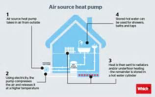 Photos of Air Source Heat Pump British Gas