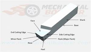 Single Point Cutting Tool Geometry  Angles  Nomenclature