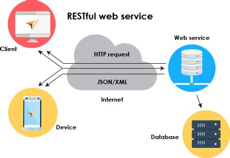 Web Service & Api Testing  Testarchitect. Treatment For Major Depressive Disorder. Best Art Universities In The World. Motorcycle Accident Attorney San Diego. Minneapolis College Of Art And Design Ranking. Charleston Therapeutic Massage. Palisades Eye Surgery Center. Does Low Testosterone Cause Ed. Palomar Online Classes Insurance For Two Cars