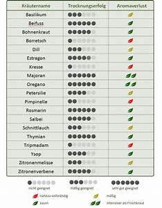 Welche Kräuter Passen Zusammen Tabelle : 25 parasta ideaa pinterestiss welche kr uter passen zusammen kr uterbeet balkon diy ~ Frokenaadalensverden.com Haus und Dekorationen