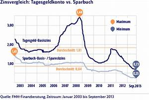 Zinsen Sparbuch Berechnen : der goldene adler sparbuch und tagesgeldkonto vs aktien etfs ~ Themetempest.com Abrechnung