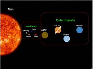Melissa's Raura Auslly Blogs: Inner and Outer Planets.