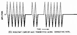 radio modulation modes With four channel continuous wave transmitter
