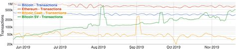 The network is now in its fourth iteration (aka v4, running since november 2020) and is on software version 1.0.7. Bitcoin SV growing exponentially. Likely to permanently overtake Ethereum in Q1 2020