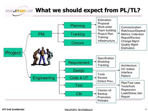 resource ramp  plan
