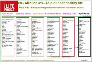 Acid And Alkaline Food Chart Healthful Diy Pinterest