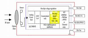 Understanding Mlx90614 On