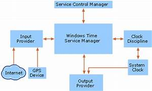How the Windows Time Service Works | Microsoft Docs