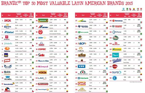 Your Needtoknow Guide To Latin America's Top 50 Brands