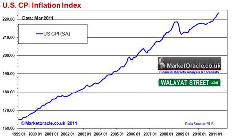 U.S. Accelerating Inflation Mega-Trend Whilst ...