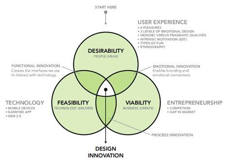 human centered design design thinking human centred design