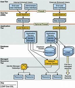 Microsoft Identity Manager Diagram