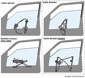 Probleme Vitre Electrique : vitres lectriques comment fonctionne le syst me de l ve vitre le ~ Medecine-chirurgie-esthetiques.com Avis de Voitures