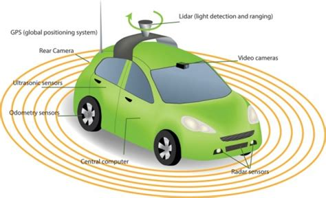 Driverless Cars Are Capable Of Reducing Urban Traffic By