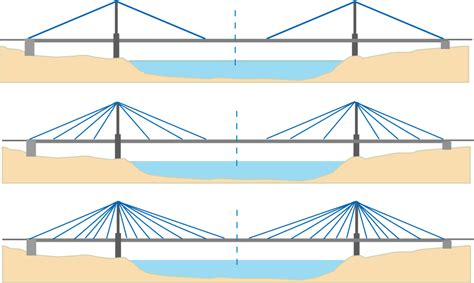 portee d un pont physique 224 jo ponts