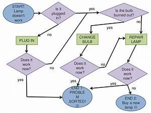 Presentation Flow Diagrams Exercises