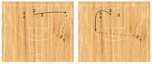 Special  U2013 Baseline Inbounds Play For Basketball Offense