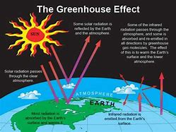 Hd wallpapers enhanced greenhouse effect diagram aicif hd wallpapers enhanced greenhouse effect diagram ccuart Image collections