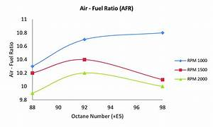 Air Fuel Ratio Of The Ethanol