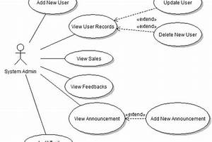 Create A Use Case Diagram For You