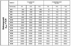 Vorspannkraft Schraube Berechnen : rc hydraulik und deren alternativen ~ Themetempest.com Abrechnung
