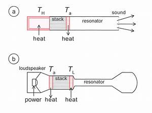 File:Schematic diagram standing wave systems.jpg - Wikipedia