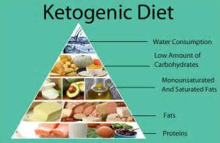Ketogenic Diet Weight Loss Foods