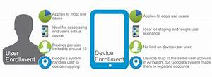 Deep Dive  Unified Endpoint Management In Vmware Airwatch