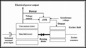 Block Diagram Of Synchronous Generator And Avr