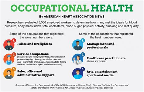 occupational health heart risks vary  profession