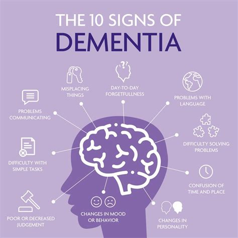 What is Dementia?   Glasgow Memory Clinic