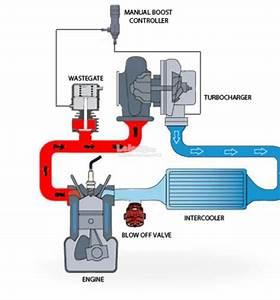 Xr6 Turbo Manual Boost Controller