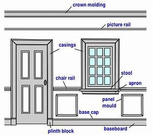 Wood Trim Molding Profiles and Uses - Do-it-yourself-help com