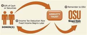 Commuted Payment Gift Annuity