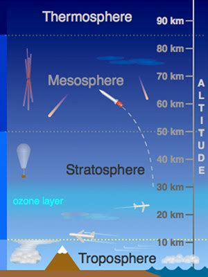 Layers of Earth's Atmosphere | UCAR Center for Science ...