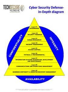 Information Security Defense In-Depth Diagram