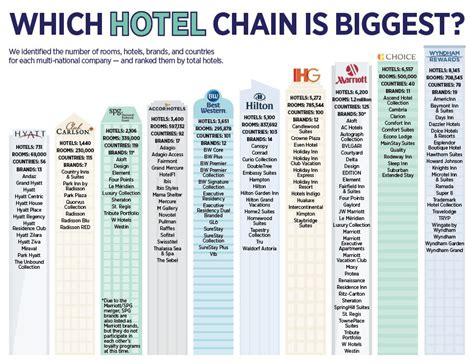 Best Hotel Rewards Program The Best Hotel Rewards Programs 2018 The Points