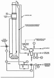 Pressure Relief Valves And Flares For The Process Industries  U2013 Costello
