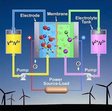 Flow Battery vs. Tesla Battery Looming