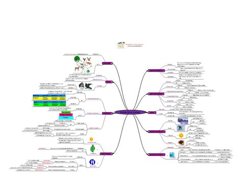 biology notes ecology mindgenius mind map template